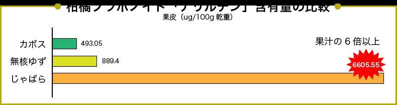 柑橘フラボノイド「ナリルチン」含有量の比較グラフ
